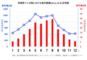 紫外線グラフ
